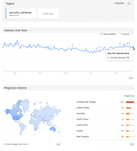 Google Trends Interest on Security Cameras from 2004 to present